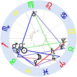 Horoskop Wilhelm Lehmbruck