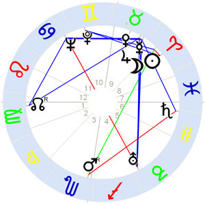 Horoskop Hans Christian Meier-Parm
