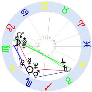 Horoskop K.D. Lang