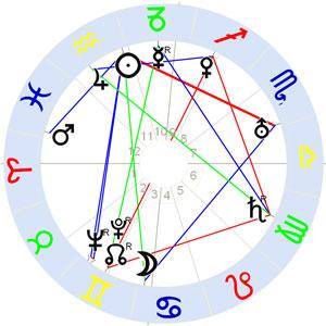Horoskop Antonio Gramsci