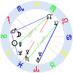 Horoskop August Strindberg