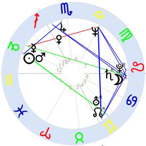 Horoskop David Bowie