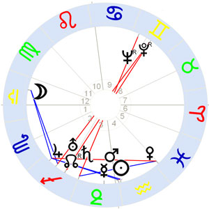 Horoskop Ernst Busch