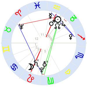 Horoskop Friedrich der Große