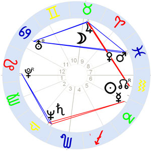 Horoskop Jim Jarmusch