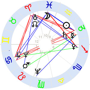 Horoskop Sam Cooke