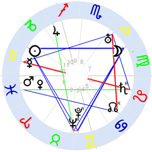 Horoskop Willi Baumeister