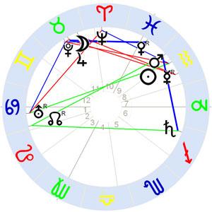 Horoskop Alfred Adler