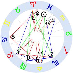 Horoskop Douglas Adams