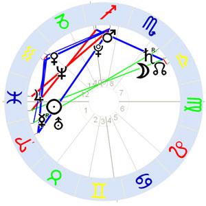 Horoskop Gerhard Mercator