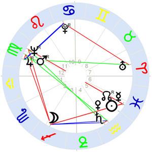 Horoskop Yoko Ono