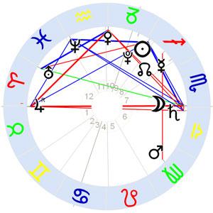 Horoskop Astrologiezeitung Loop