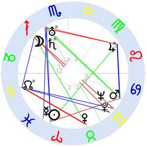 Horoskop Wilhelm Reich