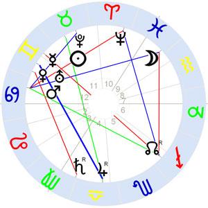 Horoskop Berta Antonia Maria Wendt