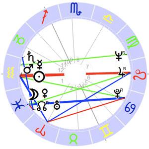 Horoskop Gerhard Richter