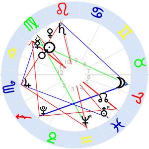 Horoskop Piratenpartei