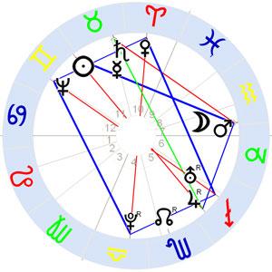 Horoskop Franz Anton Mesmer