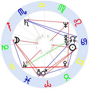Horoskop Ingeborg Bachmann