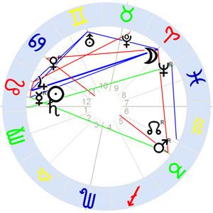 Horoskop Alan Leo