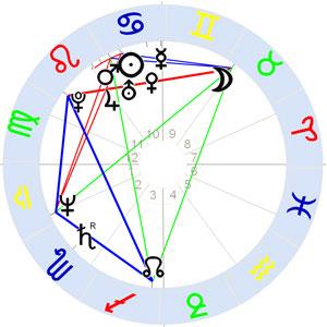Horoskop der ersten Documenta