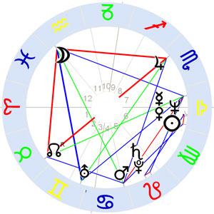 Horoskop Lynn Anderson