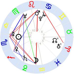 Horoskop Niki de Saint-Phalle