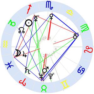 Horoskop Paul Klee