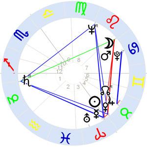 Horoskop James Last