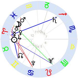 Horoskop Otto Piene