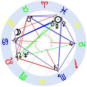 Horoskop Friedrich Wilhelm Waffenschmidt