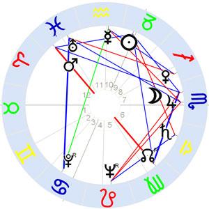 Horoskop Alice Miller