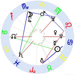 Horoskop Christo