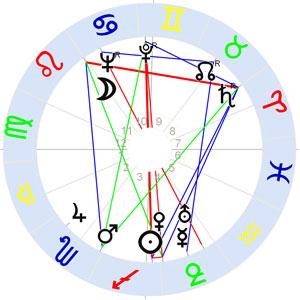 Horoskop E.H. Troinski