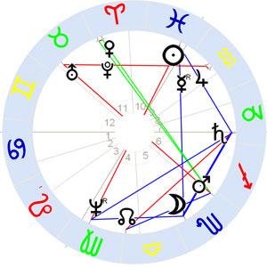 Horoskop Laurent de la Hyre