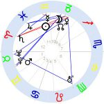 Horoskop Franz Marc
