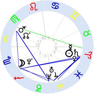 Horoskop DAV im Internet