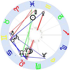 Horoskop Townes van Zandt