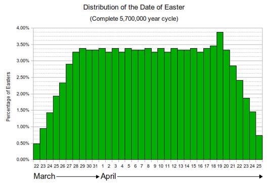 Verteilung Osterfest