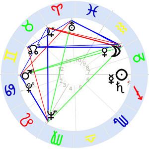 Horoskop Friedensreich Hundertwasser
