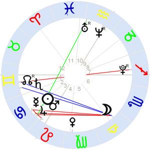 Horoskop Astrologos geht online