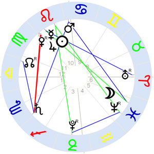 Horoskop Jupiter Saturn Quadrat