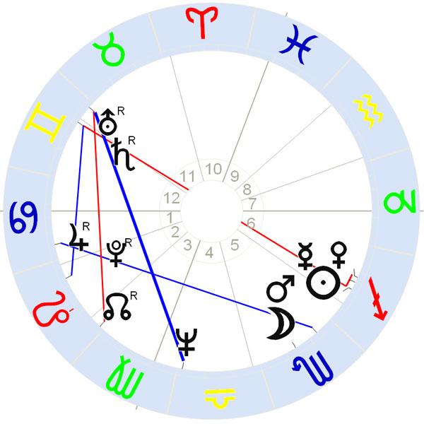 Horoskop Robert Hand