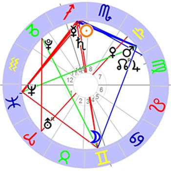 Horoskop Saturn-Neptun-Quadrat 2015