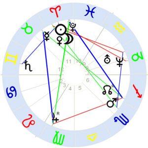 Horoskop Gustave Moreau