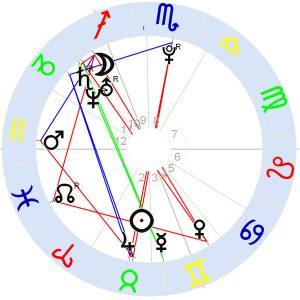 Horoskop Adele