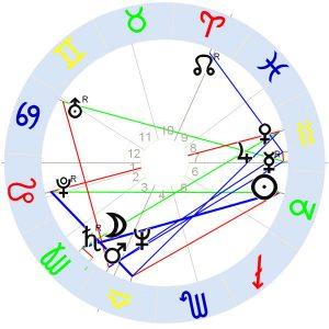Horoskop Rio Reiser