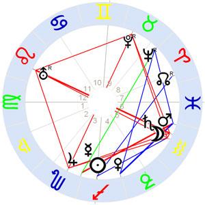 Horoskop Rainer Maria Rilke