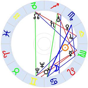 Horoskop Erich Grisar