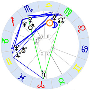 Horoskop Swiss Ephemeris