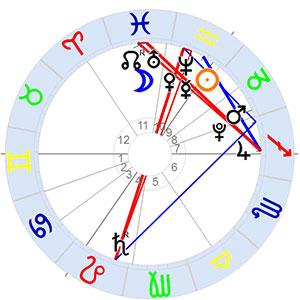 Horoskop Astroblog Neptunwelten